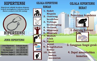 Penyakit Hipertensi dan Faktor penyebabnya/gejala hipertensi