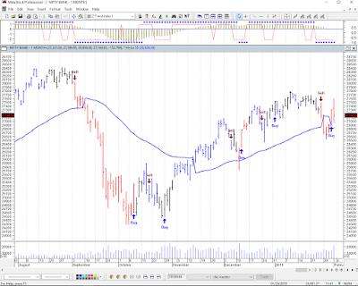 Bank Nifty Chart 4th Feb