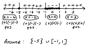 OpenAlgebra.com: Polynomial and Rational Inequalities