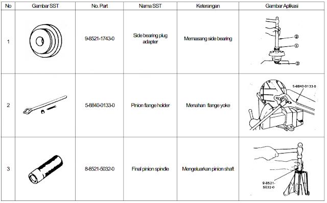 Jenis-Jenis Sst Yang Dipakai Untuk Memperbaiki Difrensial ( Gardan )