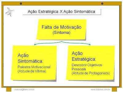 Treinamento Desenvolvimento Liderança Diagnostico X Palestra Motivação