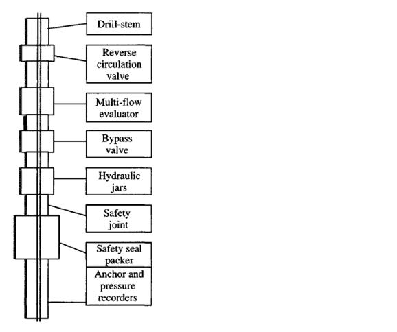 Drill-Stem Testing Methods ~ Petroleum Engineering UIR