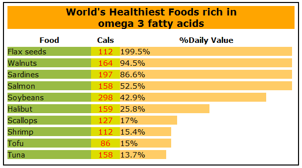 Indian Foods Rich In Omega  Fatty Acids