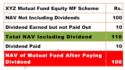 Table showing the decrease in value of NAV after dividend