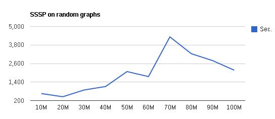 SSSP (Single Source Shortest Path) problem with Apache Hama