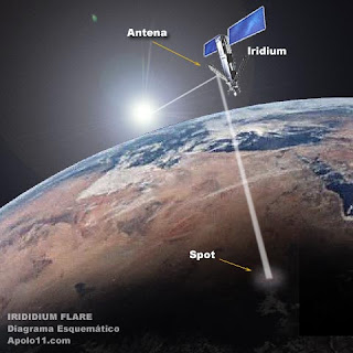 How we see Iridium Flares