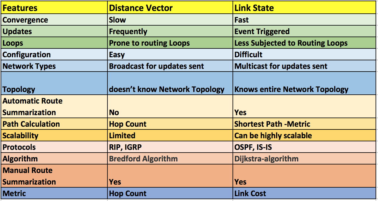 Routing Basics : Distance Vector vs Link State Routing Protocol