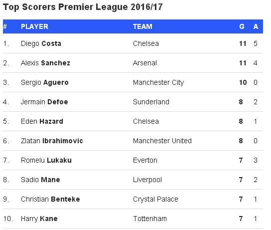 Klasemen Liga Inggris dan Top Skor Sementara Terbaru Musim 2016/2017