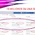 10 MILLONES EN UNA SEMANA