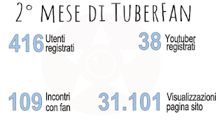 YouTube google Tuberfan