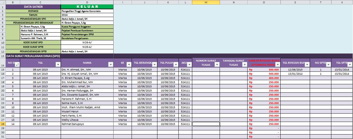Aplikasi SPPD, SPJ BOS dan Kwitansi Otomatis dengan Excel untuk Lampiran Laporan BOS - menu fitur tampilan