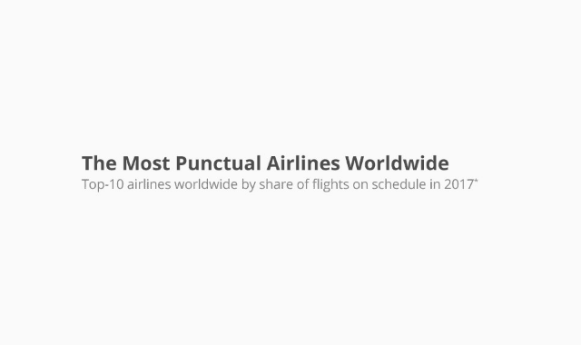 The Most Punctual Airlines Worldwide