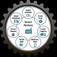 Smart Factory – Продуманный завод