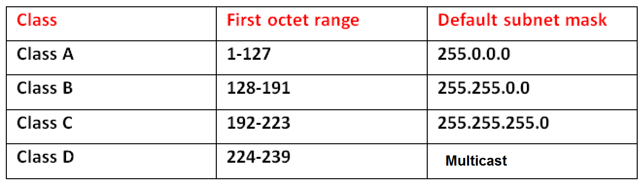 Ip address class first octet range classes also best hindi tutorials ccna in addressing rh besthinditutorials
