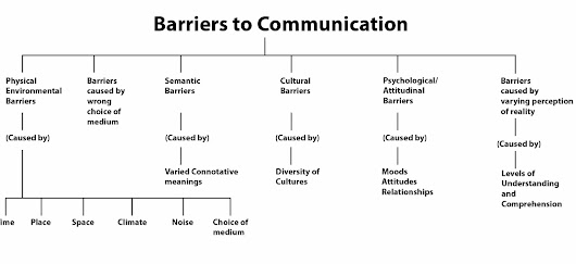 perceptual barriers Perceptual barriers perceptual barriers are internal if you go into a situation thinking that the person you are talking to isn't going to understand or be interested in what you have to say, you may end up subconsciously sabotaging your effort to make your point.