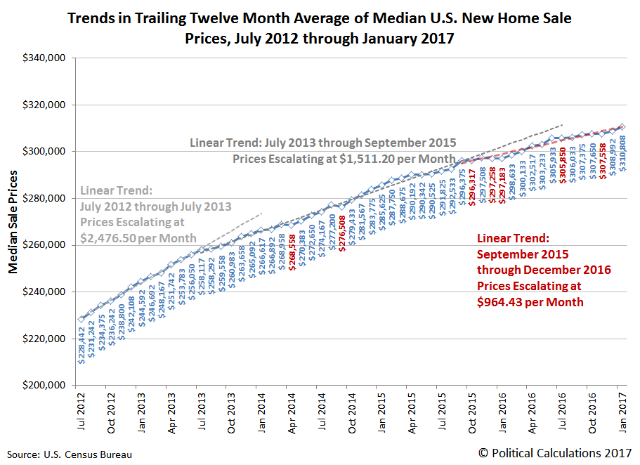 Trends in Trailing Twelve Month Average of Median U.S. New Home Sale Prices, July 2012 through January 2017