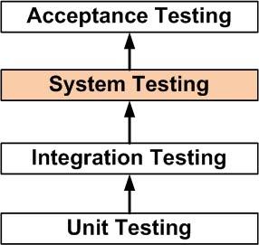 pengertian-system-testing