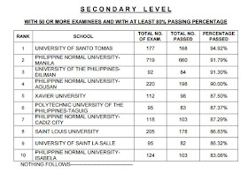 UST took the lead in top performing schools list
