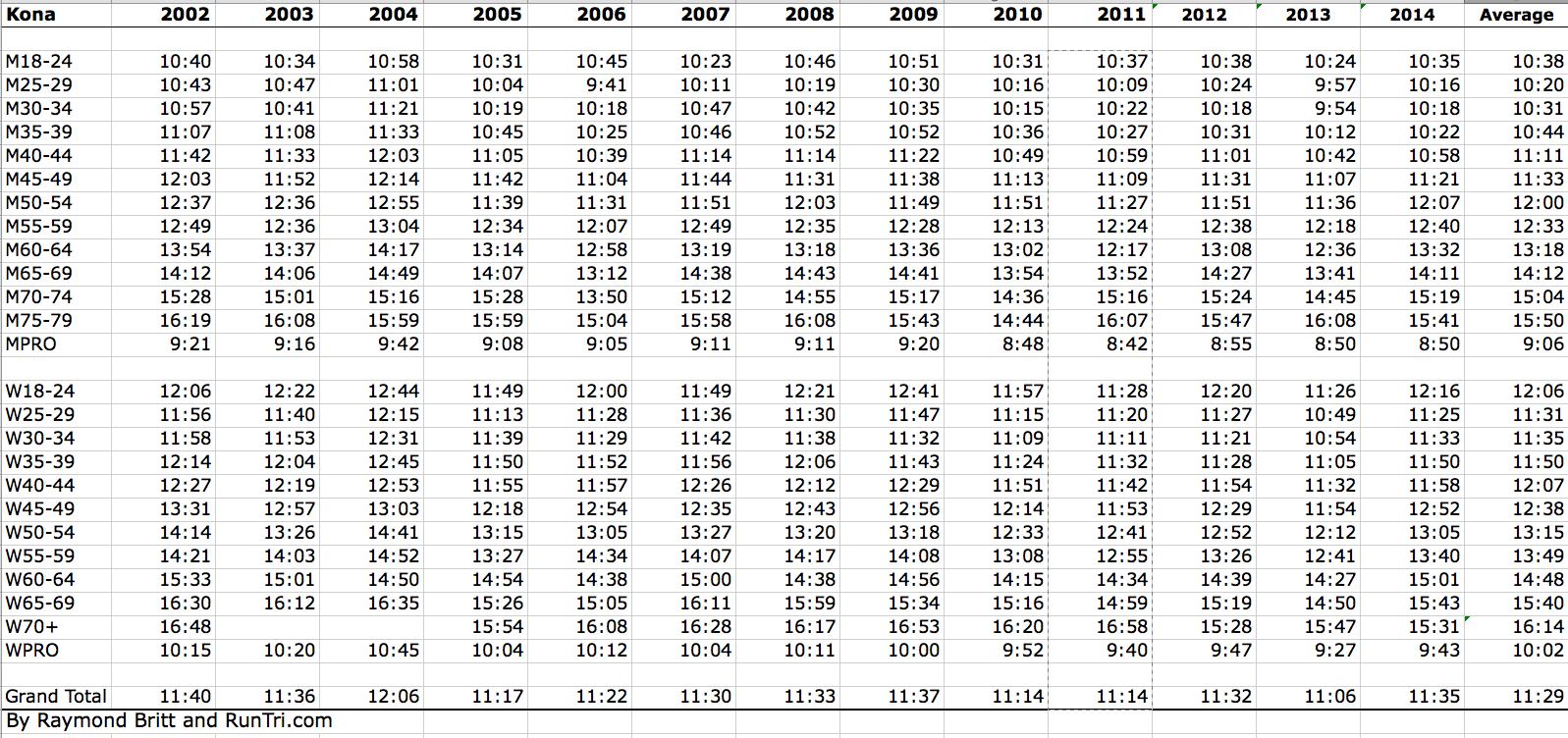 RunTri: Ironman Kona 2014 Results Analysis: Overall, by