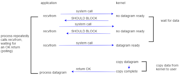 Non-blocking I/O Model