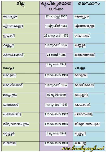 Kerala Districts Formation Dates LDC General Knowlegde