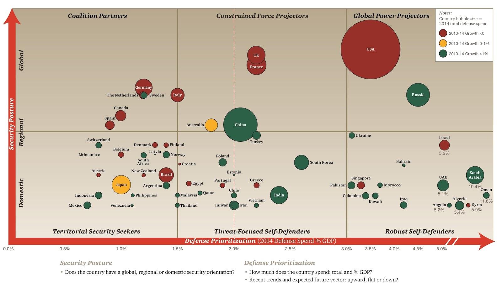 Global defense perspectives