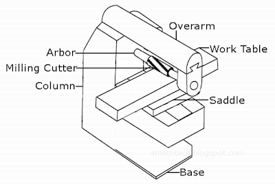 Mechanical Technology: Milling Machine