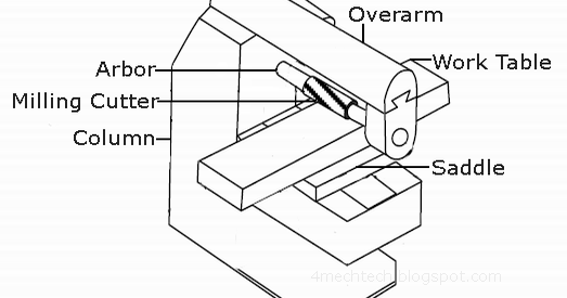 Mechanical Technology: Milling Machine
