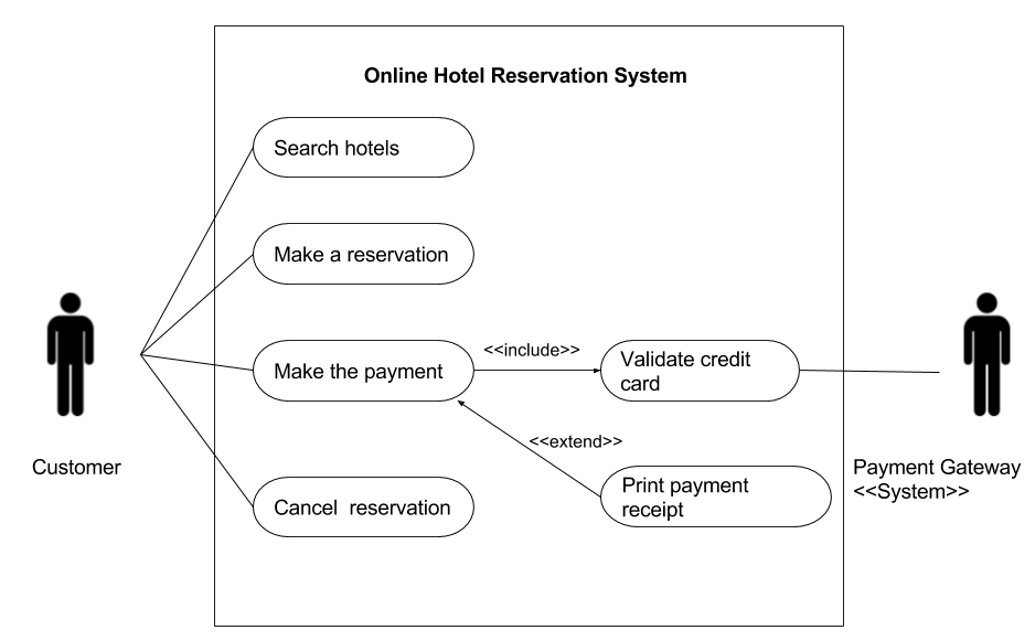 Uml use case diagrams therefore the use case diagram for online hotel reservation system can be drawn as shown below ccuart Gallery