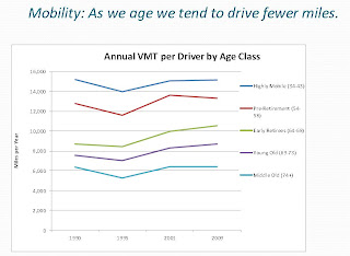 Vehicle Miles by Age