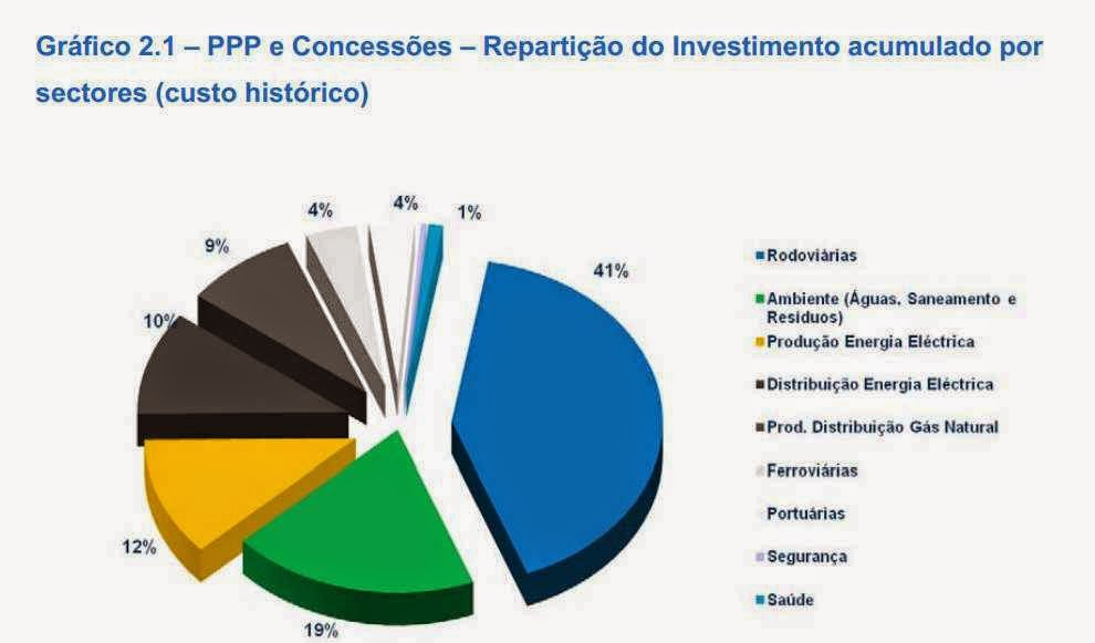 novas parcerias público privadas corrupção