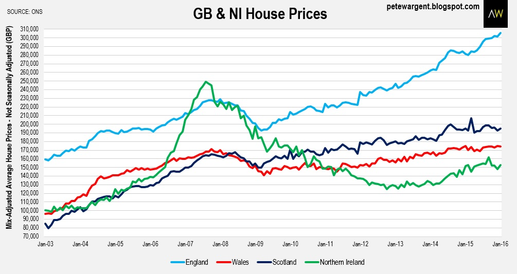 Pete Wargent Daily Blog: London house price passes £550,000