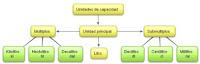 http://2.bp.blogspot.com/-VzvYXAv3FBQ/UXgZk4mkt6I/AAAAAAAAFtg/eKvMQ7WWbyQ/s1600/Mapa+unidades+de+capacidad.jpg