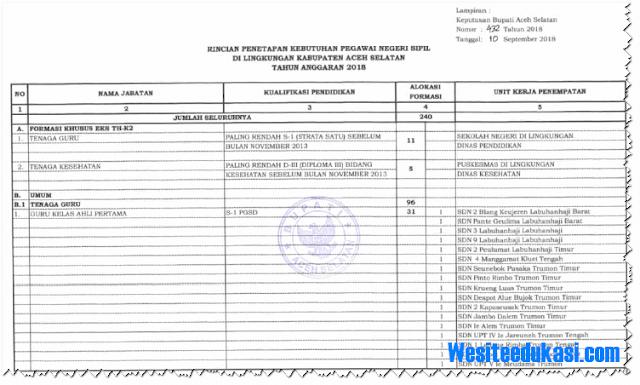 Formasi CPNS 2018 Kabupaten Aceh Selatan