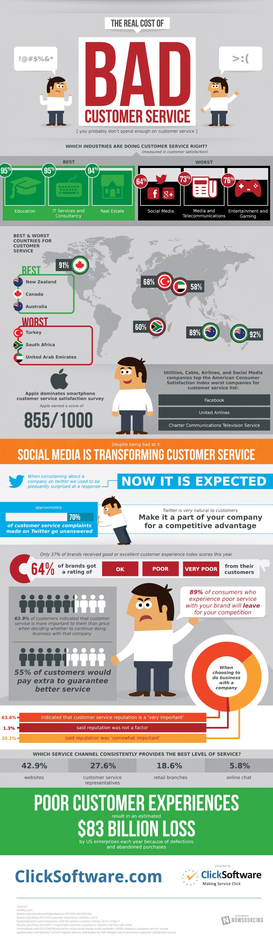 The Real Cost of Bad Customer Service - infographic