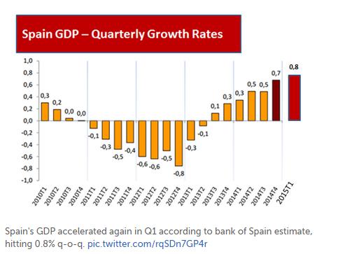 Spain Economy Watch