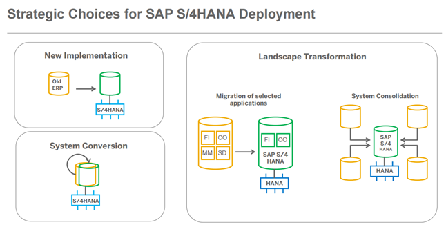 Strategic Choices For Sap S 4hana Implementation Sap