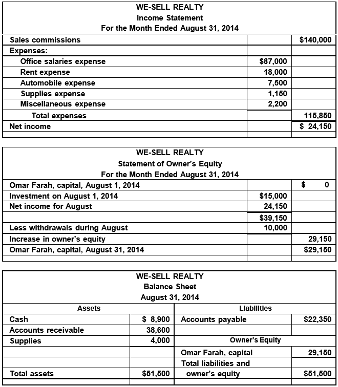 5f9a6f3c23fc7 WE-SELL REALTY Income Statement For the Month Ended August 31, 2014 Sales  commissions $140,000 Expenses: Office salaries expense $87,000 Rent expense  18,000 ...