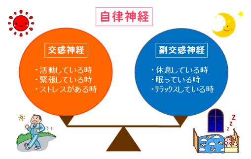 pml Blog: 自律神経失調症!!