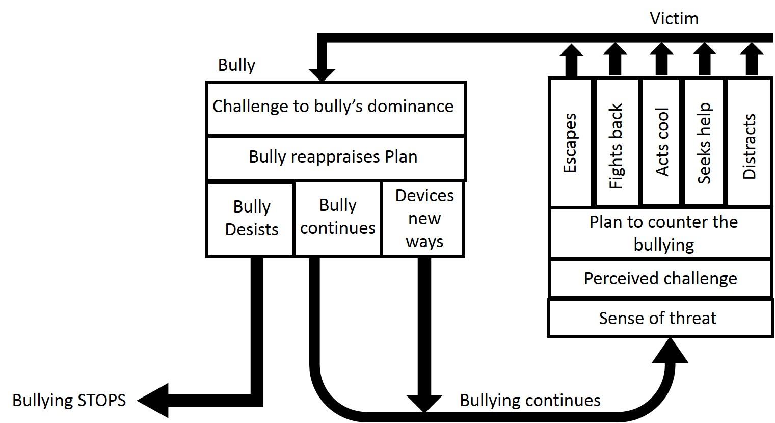 Bullying The Bully S Victim
