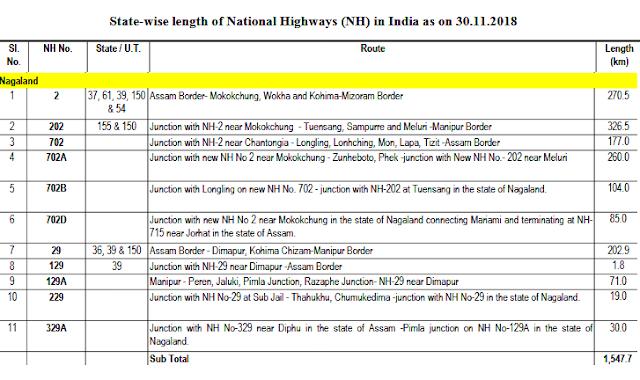 National Highways in Nagaland