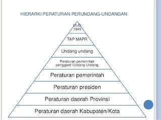 Sebutkan dan Jelaskan Sejarah Hierarki Peraturan Perundang Undangan di Indonesia