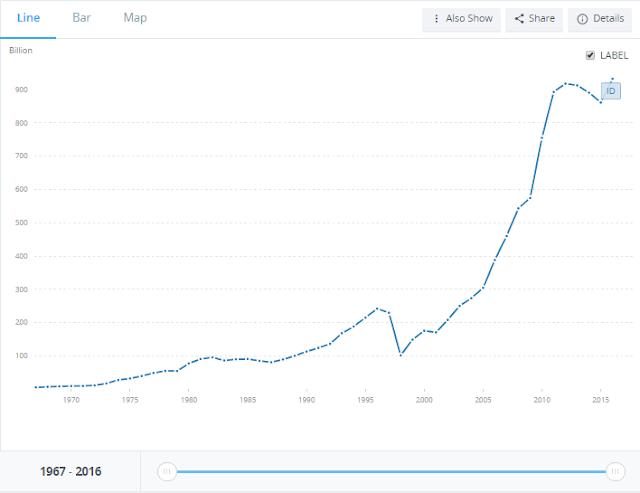 Nilai PDB Indonesia