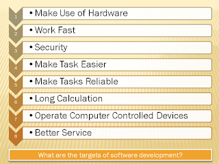 Why we create software or what are the targets of software development or what are the importance of software development?