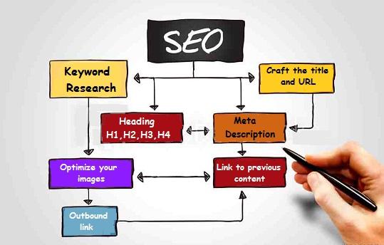 SEO Friendly Blog Post Kaise Likhe - 17 tips hindi me