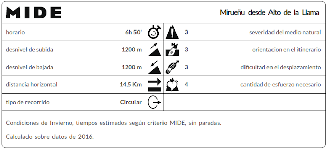 MIDE ruta Alto Llama, Mirueñu