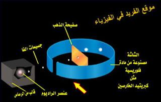 تجربة رذر فورد ، تجربة رذرفورد بالعربية  يوتيوب، تجربة رذرفورد ونموذجه للذرة ـ رقيقة أو صفيحة الذهب، سمك رقاقة الذهب، اكتشاف النواة، تشتت جسيمات ألفا على رقاقة الذهب