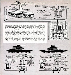 A graphic explaining the tank gyro-stabilizer