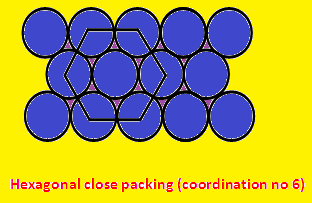 CLOSE PACKING:
