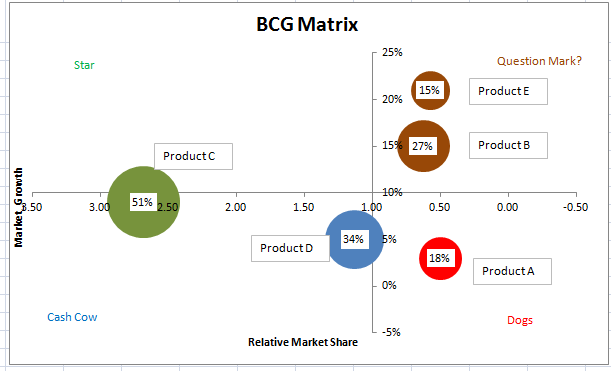 Note Size Of The Bubble Represent Market Share Products